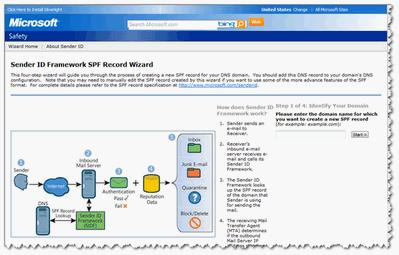 проверки и создания SPF записи